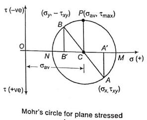 mohrs circle solution for the strain Mohr's circle, named after  mohr's circle for plane stress and plane strain conditions (double angle approach)  solution: following the.